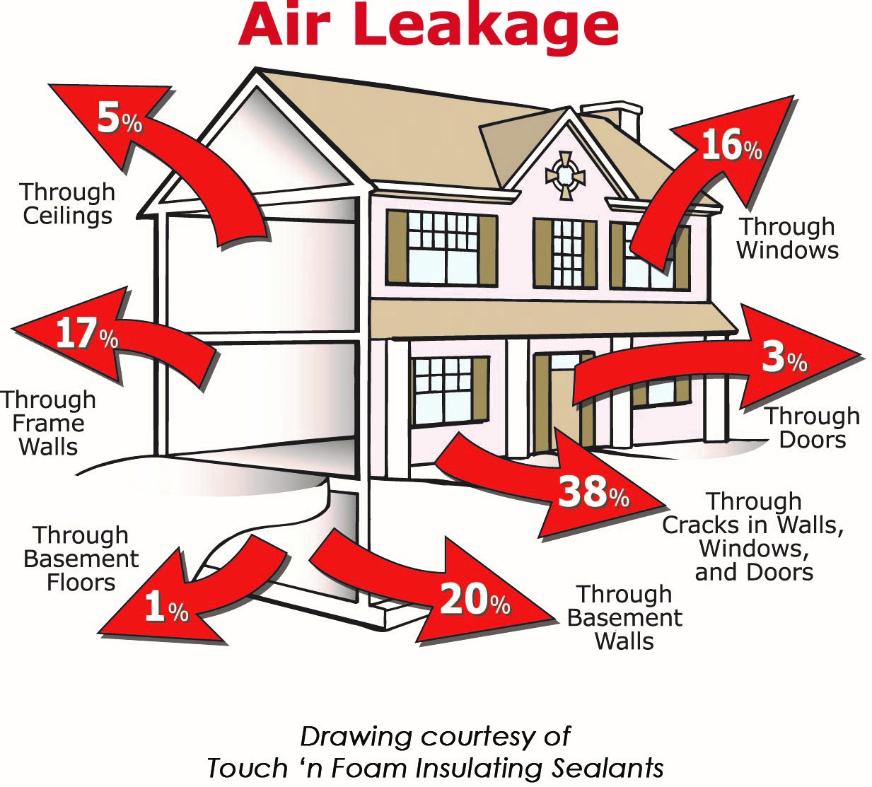 Air Leakage in Home
